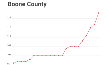 From May 4 through May 25, COVID-19 cases increased from 96 to 123 in Boone County.