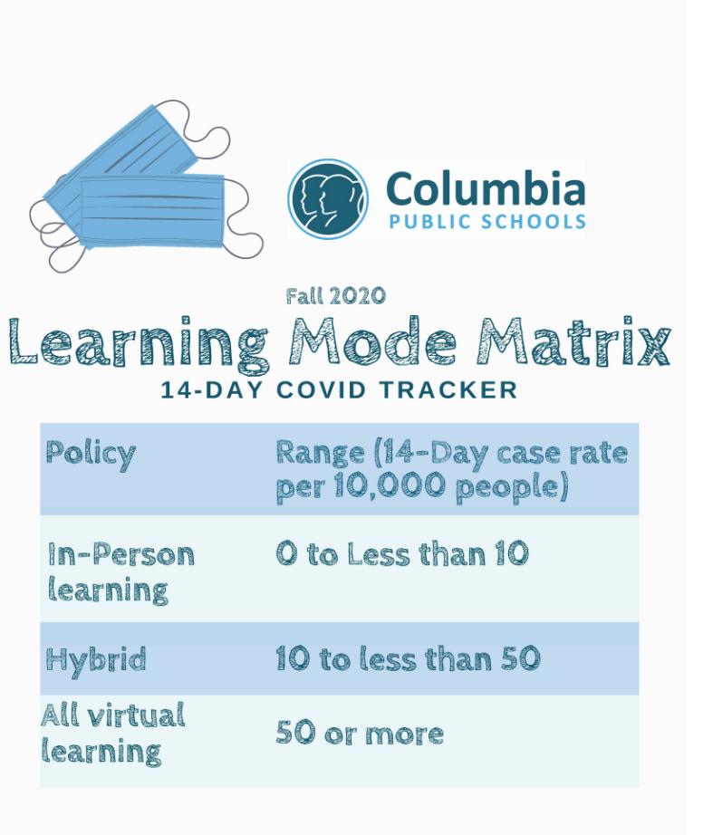 Columbia Public School's Learning Mode Matrix