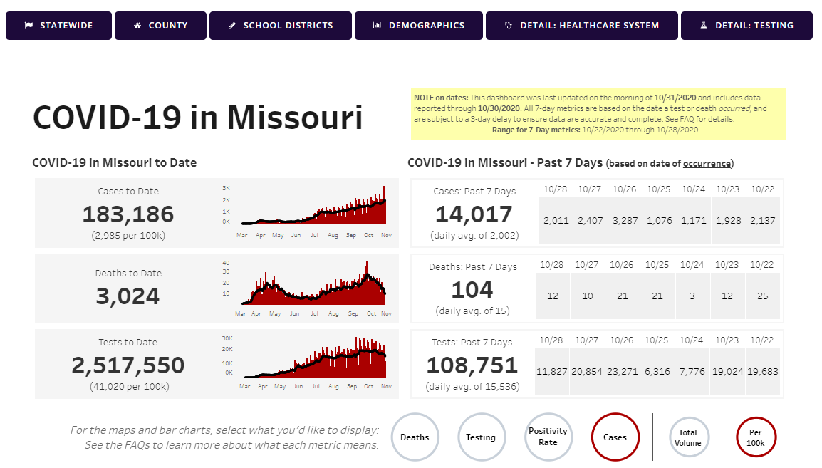 Missouri Covid numbers on 10-31