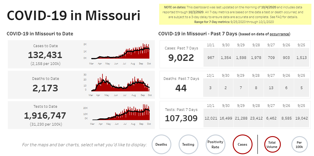 COVID-19 numbers in Missouri on 10-4