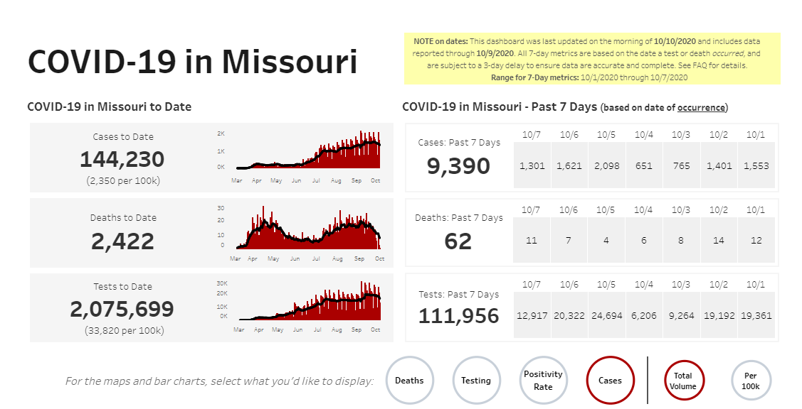 COVID-19 numbers in Missouri on 10-10-20