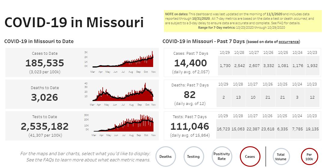 Missouri COVID-19 numbers on 11-1-20