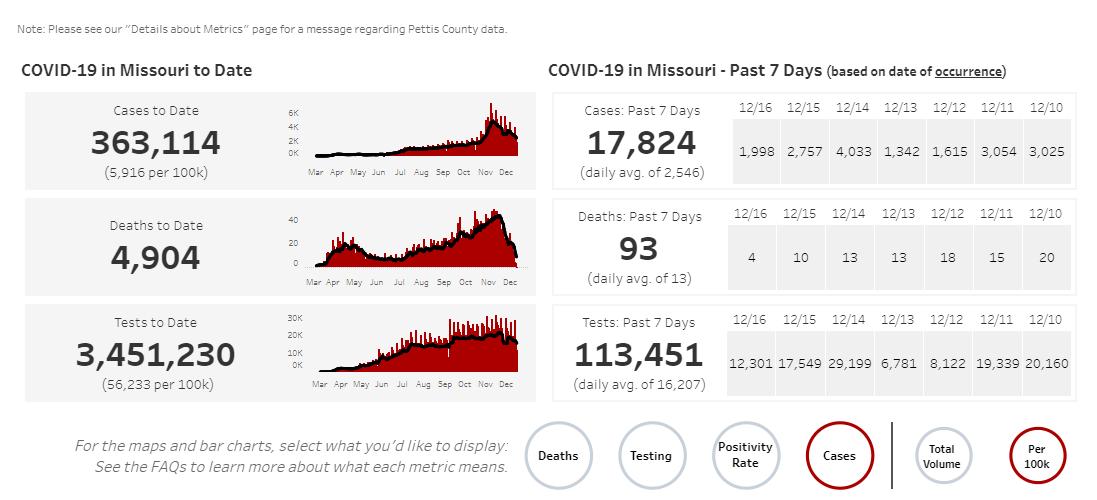 Missouri COVID-19 numbers on 12-19-20