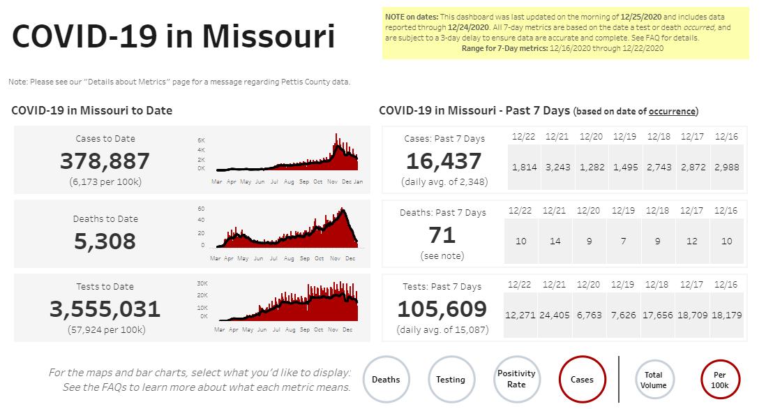 Missouri COVID-19 case numbers on 12-25-20
