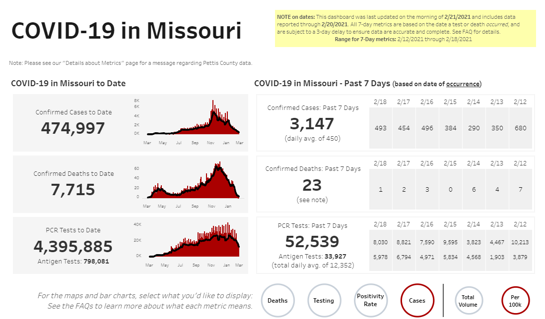 Missouri COVID-19 numbers on 2-21-21