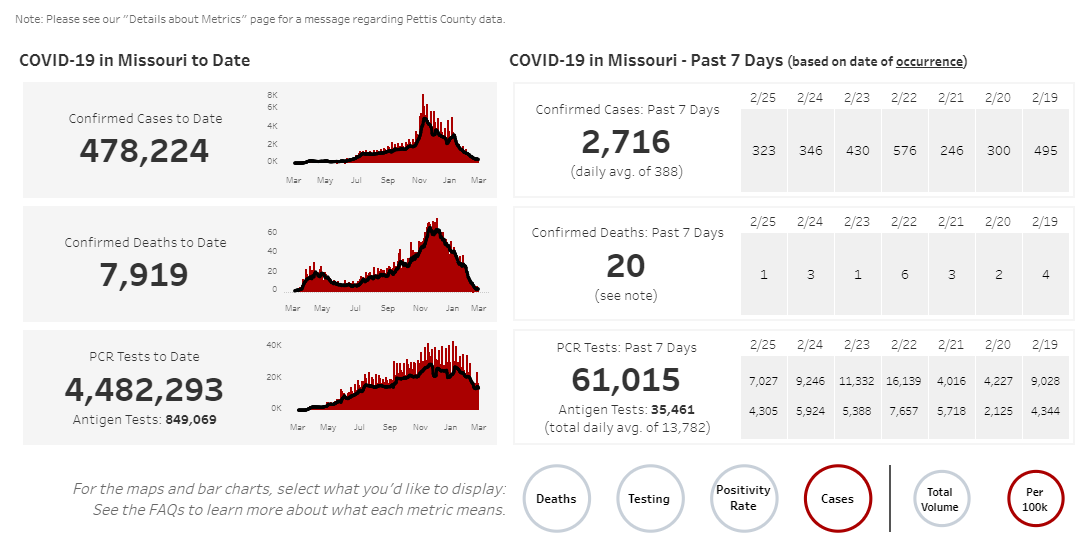 Missouri COVID-19 numbers on 02-28-21