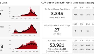 State COVID-19 Dashboard 2-20-21