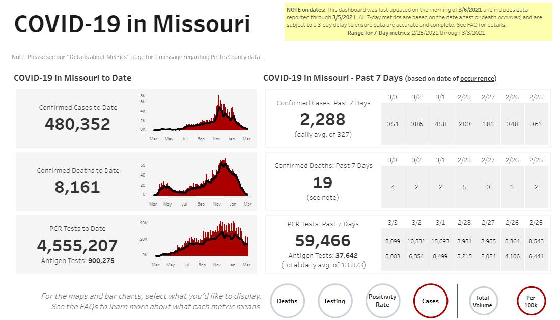Missouri COVID-19 numbers in Missouri on 03-06-21