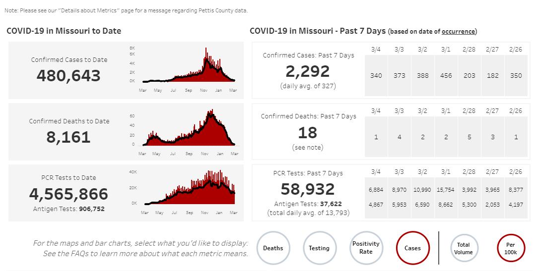 Missouri COVID-19 numbers on 03-07-21