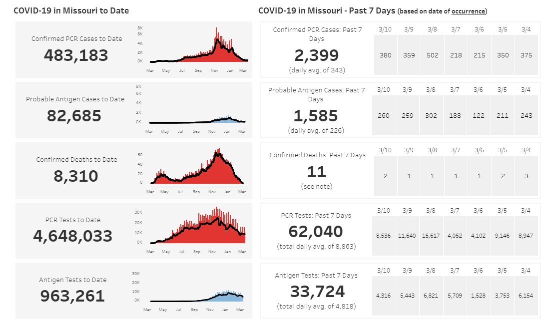 COVID-19 numbers in Missouri on 03-13-21