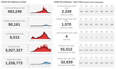 MO COVID Data 4-10-21