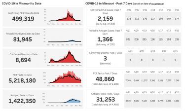 MISSOURI COVID-19 Data 4-24-21