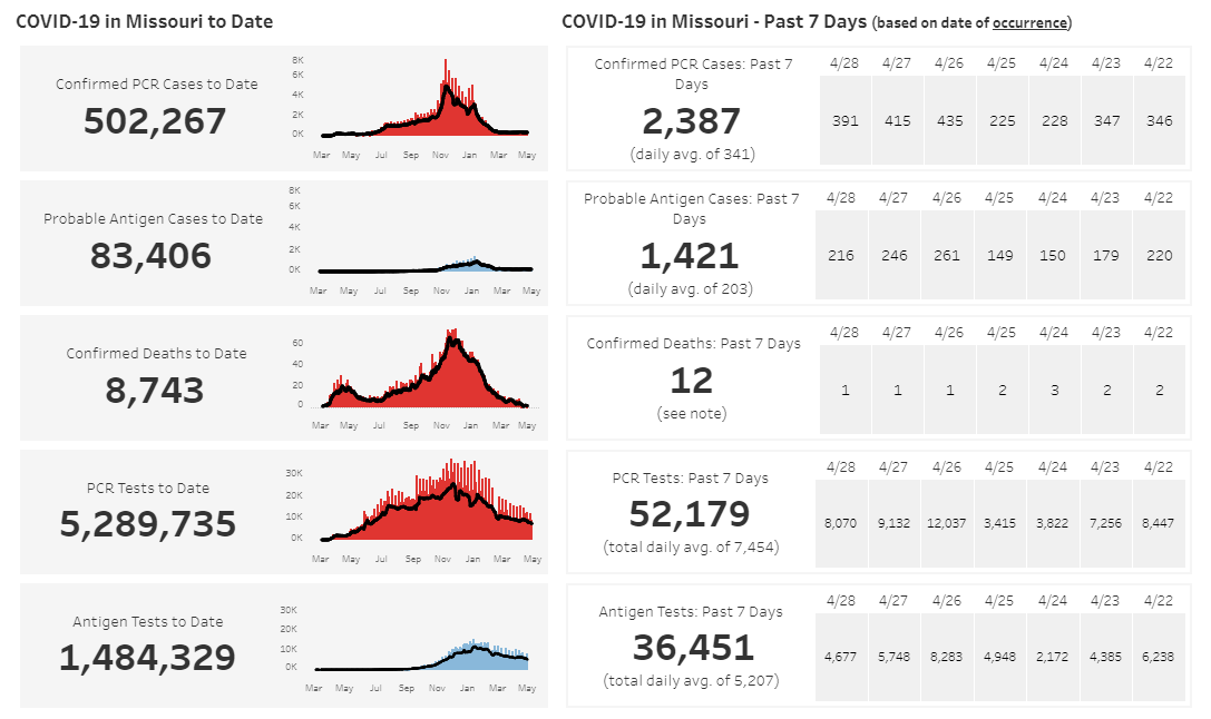 05-01-21 Missouri COVID data