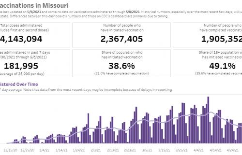 Missouri Vaccine Data 5-09-21