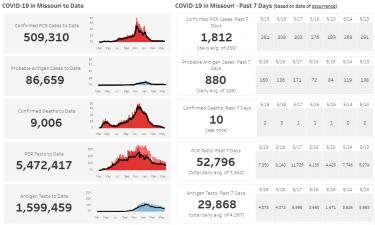 Mo DHSS COVID-19 Data 5-22-21