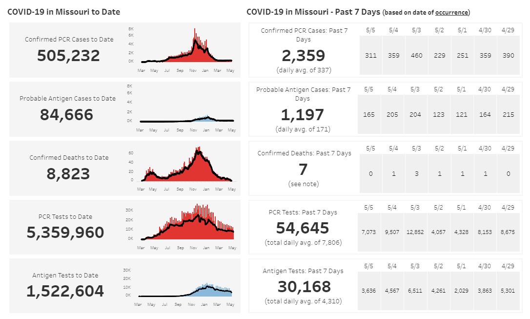 Missouri COVID-19 data 5-08-21