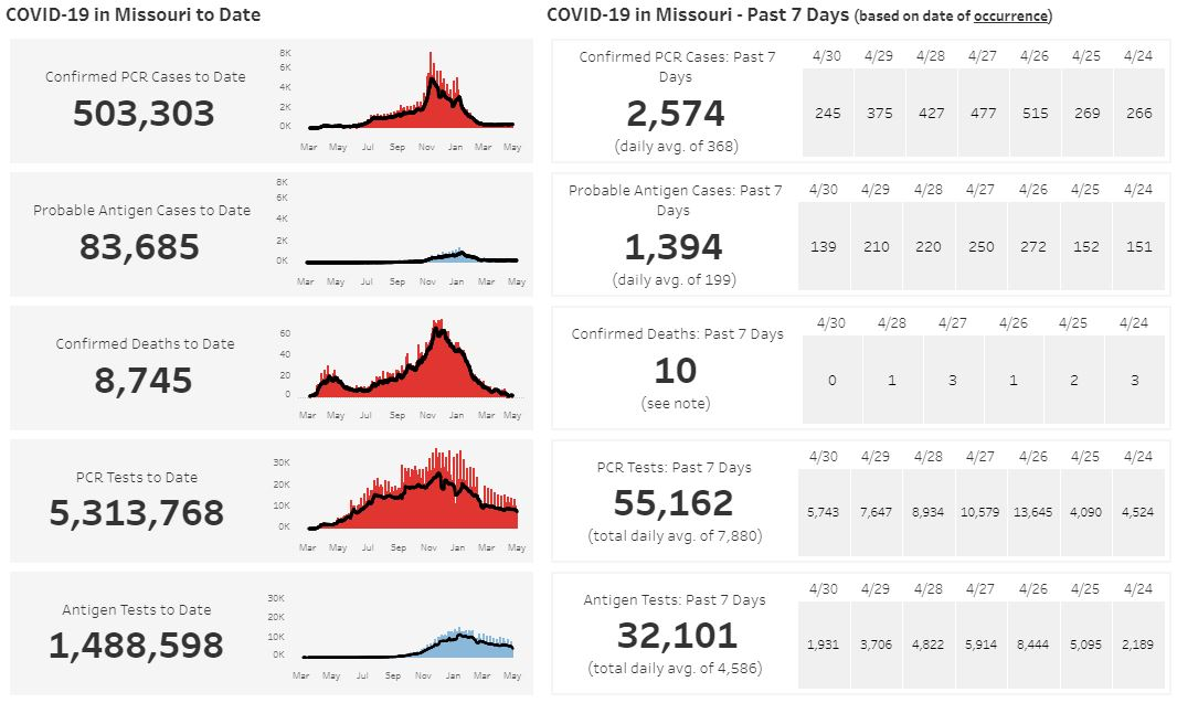 State COVID dashboard from May 3.
