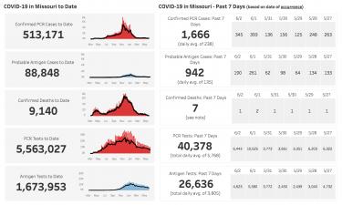 MO COVID-19 DATA