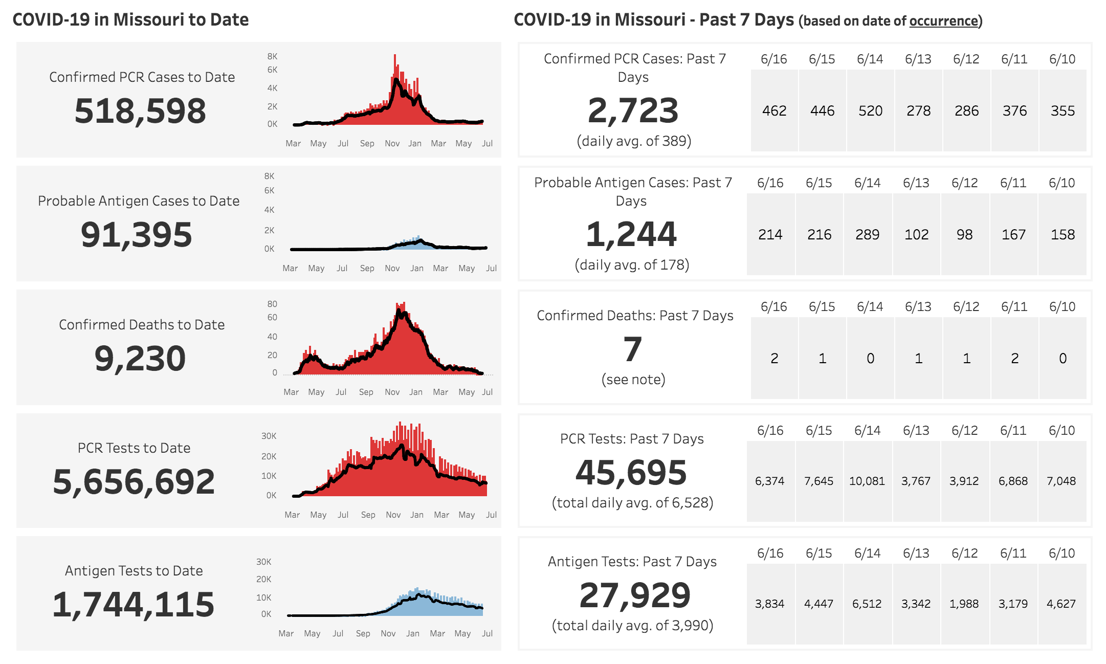 Missouri Department of Health and Human Services Covid-19 Numbers June 19