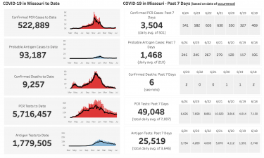 The Missouri Department of Health and Human Services COVID-19 numbers reported June 27.