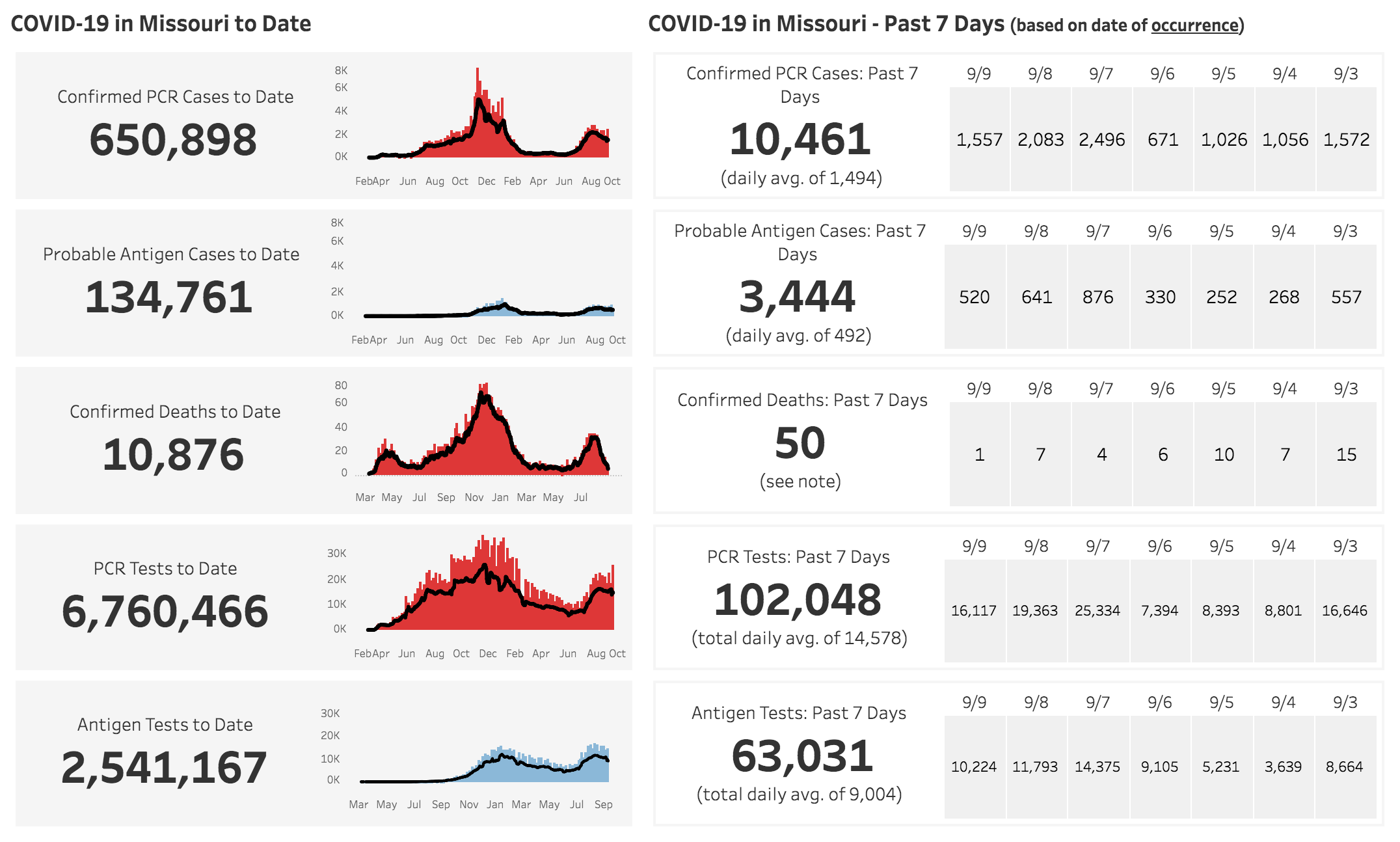 Missouri Department of Health and Human Services Covid-19 Numbers Sept. 12